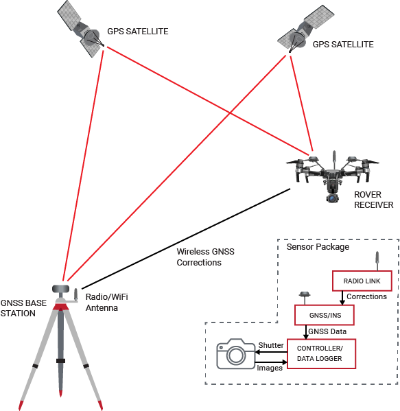 Learn how RTK can be used to increase positioning accuracy