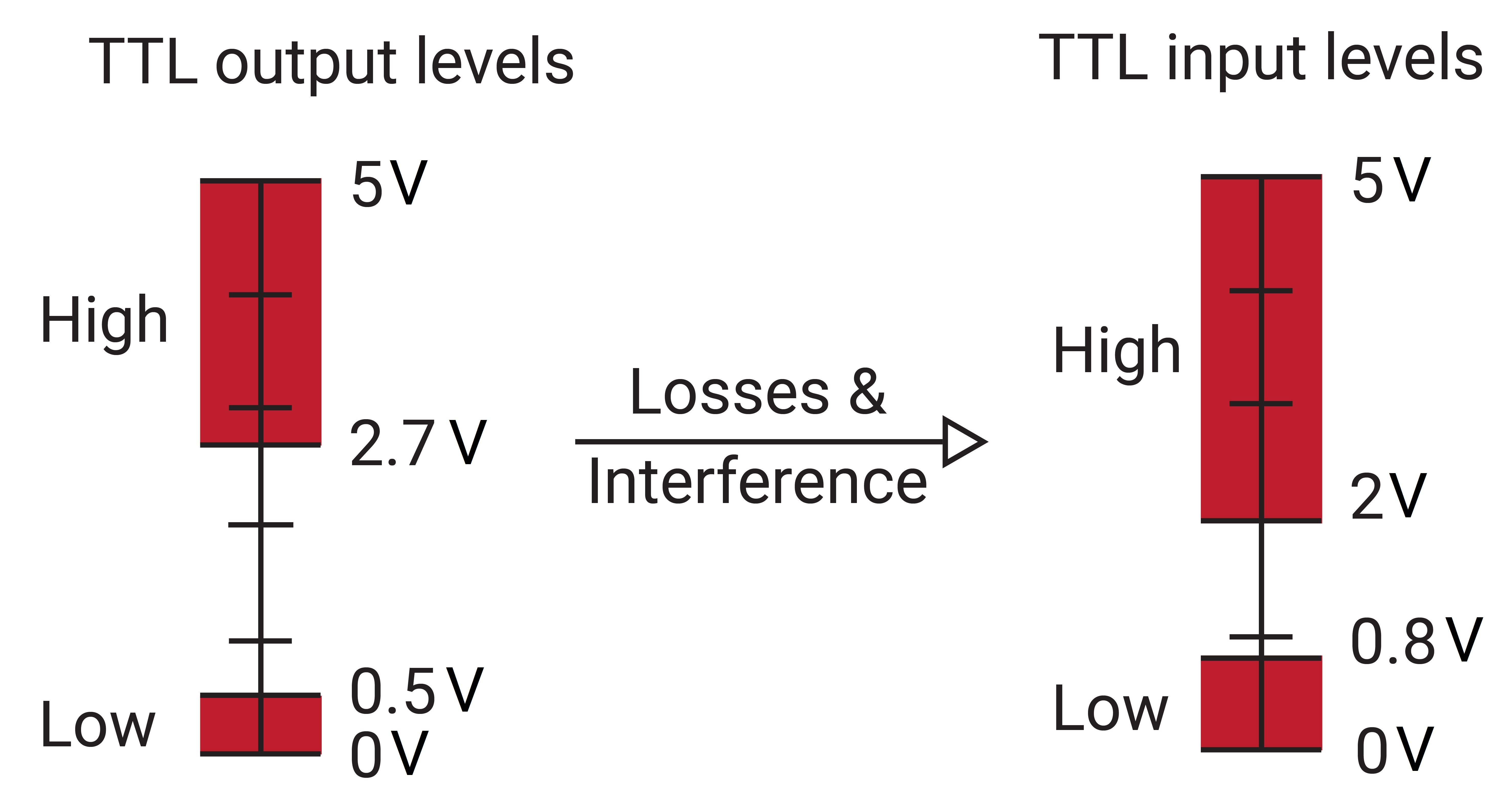 Voltage Levels for TTL Serial